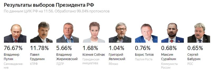 Выборы президента России - последние новости