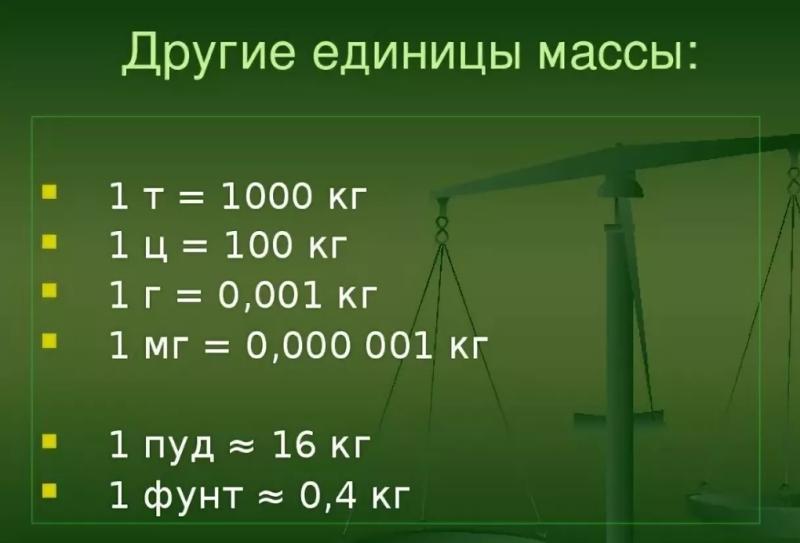 Единицы измерения массы тела