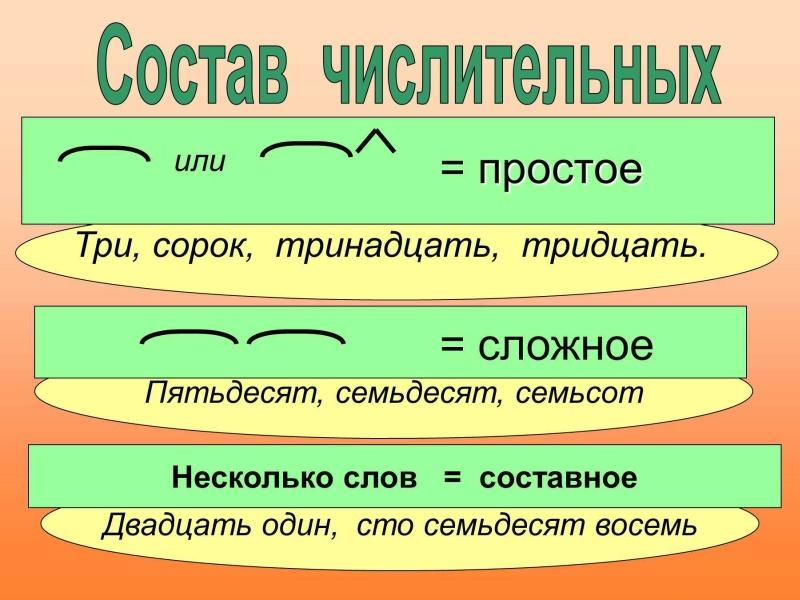 Простые, сложные и составные числительные в русском языке с примерами
