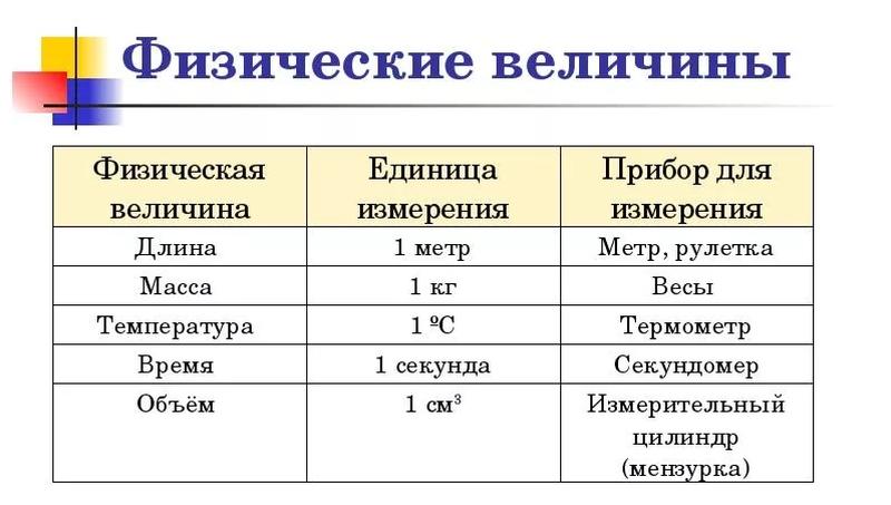 Физические величины, примеры